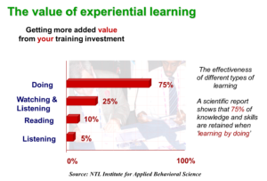 Experimental learning