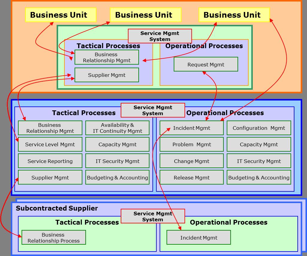 Cloud Services unter interner Management Kontrolle