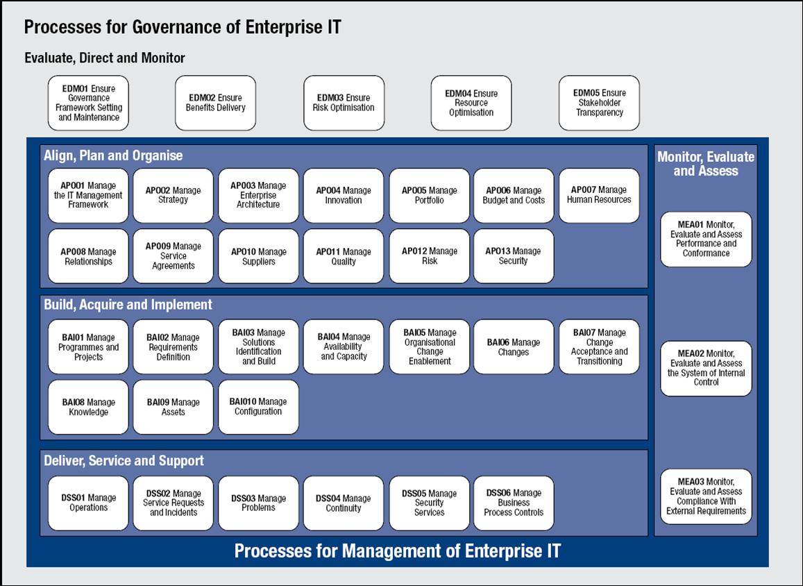 cobit® 5 ist da! governance of enterprise it - disruptive ... reference model itil diagram