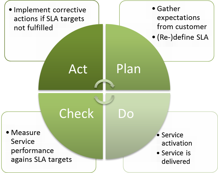 The SLM process along the Deming Cycle: A self-fulfilling control-loop, automatically leading to satisfied customers?