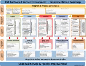 Glenfis - CSE Implementation v1.0