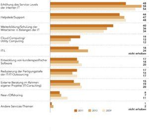 IT-Kompass 2012: Die wichtigsten Servicethemen
