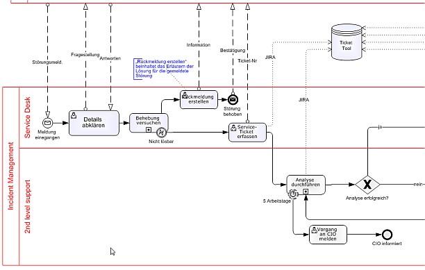 BPMN 2.0 Notation