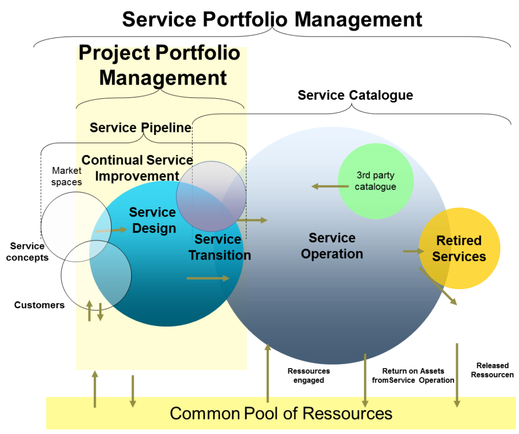 Project and Service Portfolio Management compared