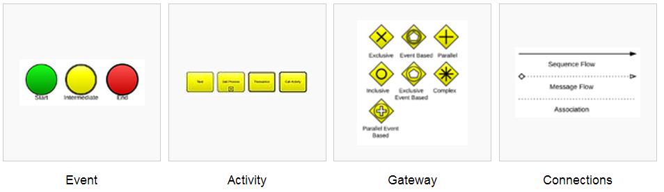 BPMN Hauptelemente (Quelle: Wikipedia)