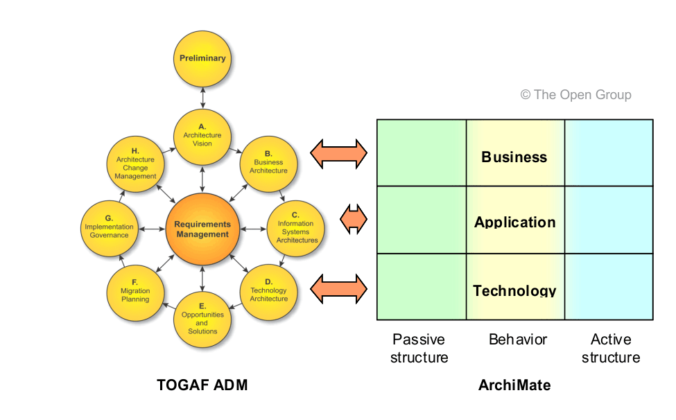 Interacción TOGAF - ArchiMate (Fuente: Grupo Abierto)