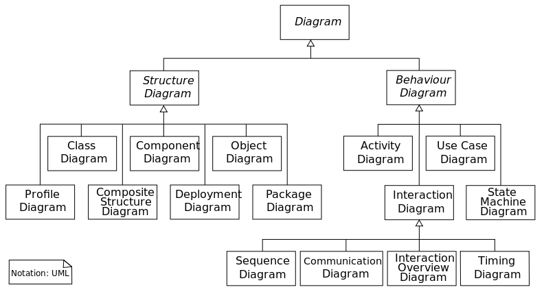 UML Diagramme (Quelle: Wikipedia)