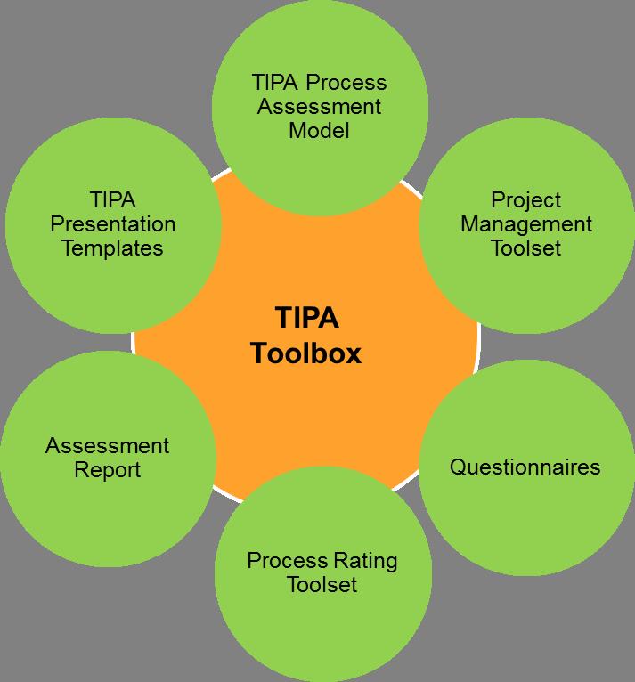 TIPA Toolbox