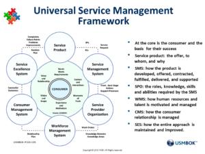 Ganzheitliches Service Management Konzept (c) Ian M. Clayton