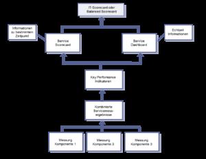 Modell zur Service Messung