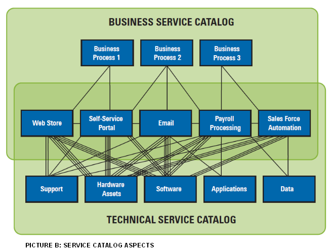 service desk service catalog examples defining services for a