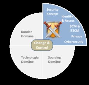 Die Sicherheits-Domäne des ITSM