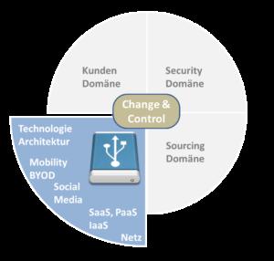 Die Technologie-Domäne des ITSM