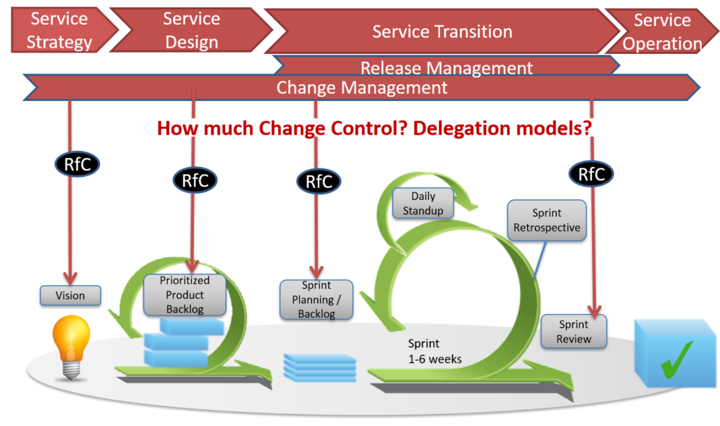 How much change control do you need? Balancing flexibility & stability through delegation models and achieving a controlled service environment