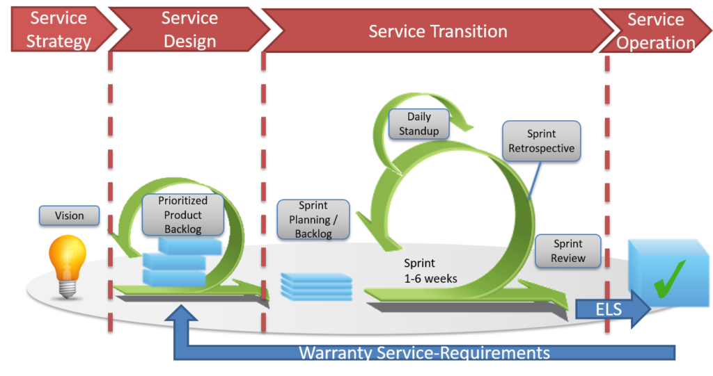 Including warranty requirements in the product and sprint backlog planning