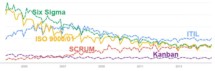 Google Trends: The 'Big Five'