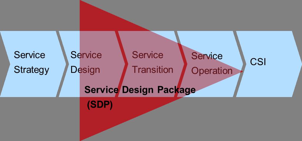 Service Design Package – die unbefleckte Perle von ITIL®