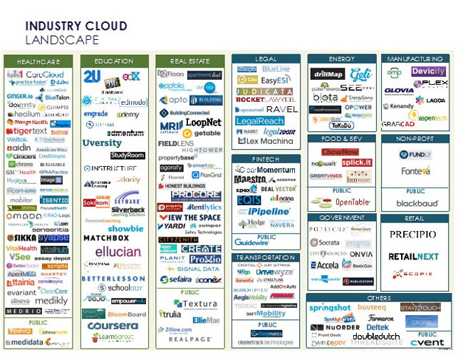 Vertical Cloud Solutions. (c) forbes.com 2014