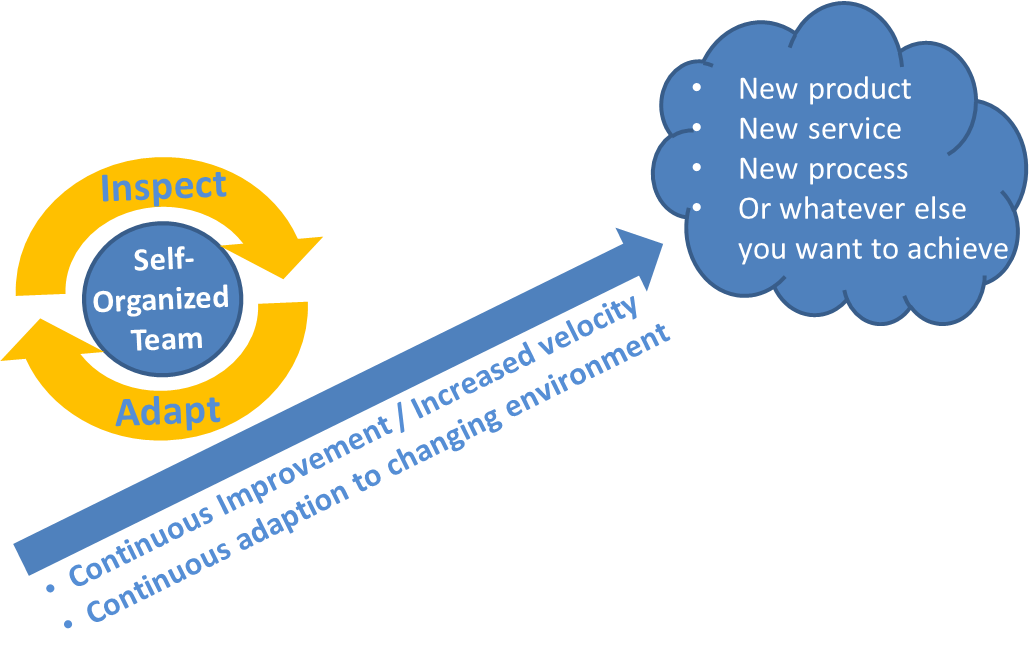6.Inspect and Adapt- Agileافكار لتطبيق ال