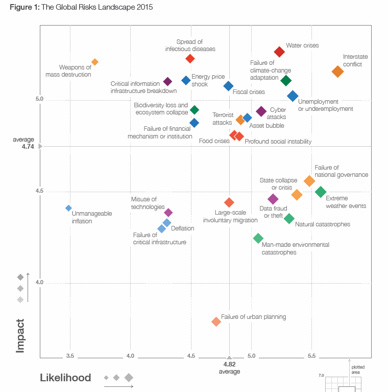 Global Risks Landscape 2015
