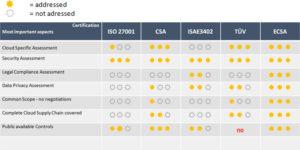 Audit-Bereiche im Vergleich zu anderen Standards