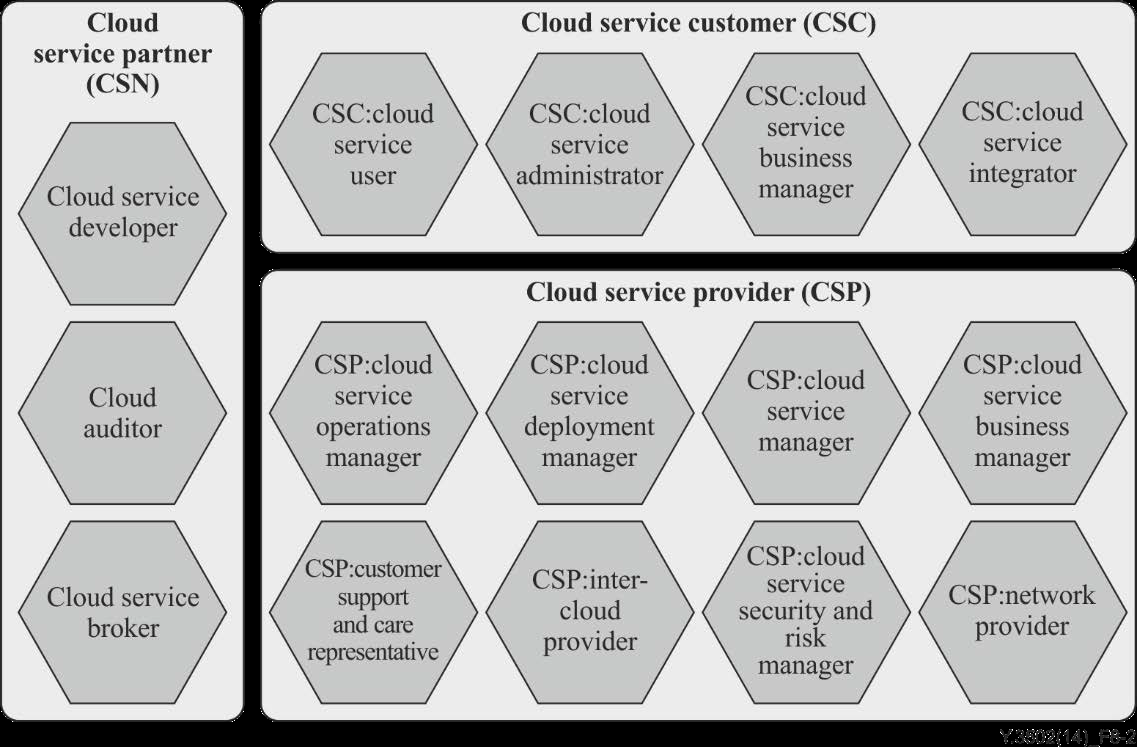 Cloud Service Design and Evaluation supported by Agile User Stories aligned with Standard Cloud Roles