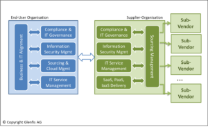 overnance un Management im Cloud Umfeld