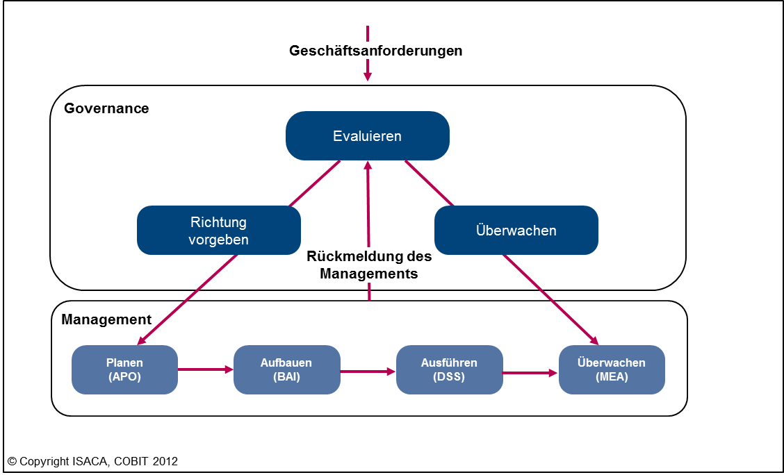 Governance und Management