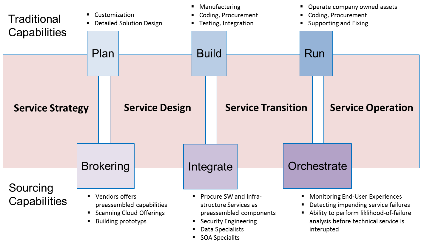 Orchestrate Design And Build