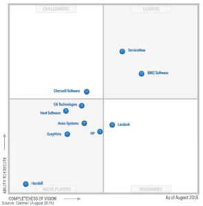 2015-08_Gartner_Magic-Quadrant