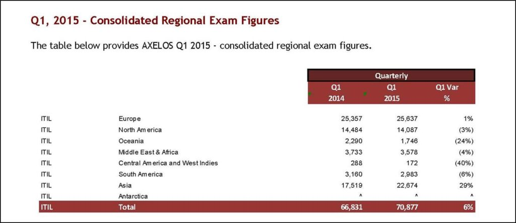 Formelle ITIL Exam-Statistics von Axelos