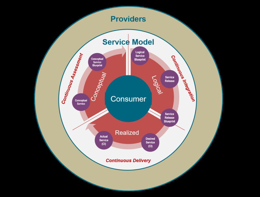 IT4IT Service Model Backbone