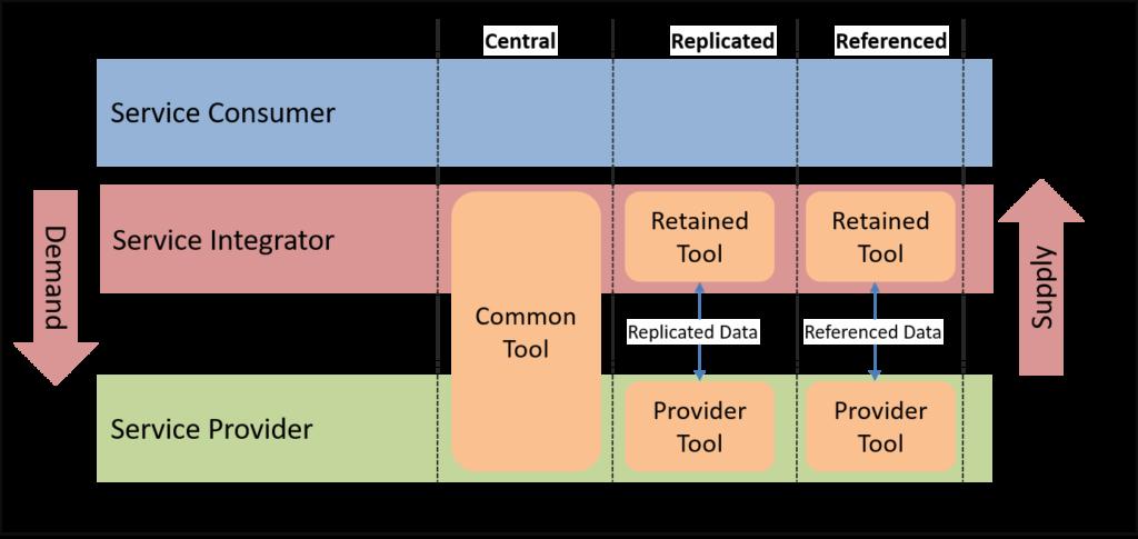 Datenhoheit im SIAM-Umfeld
