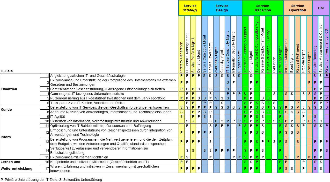 IT Balanced Scorecard mit ITIL - auf Basis Goalcascde von COBIT