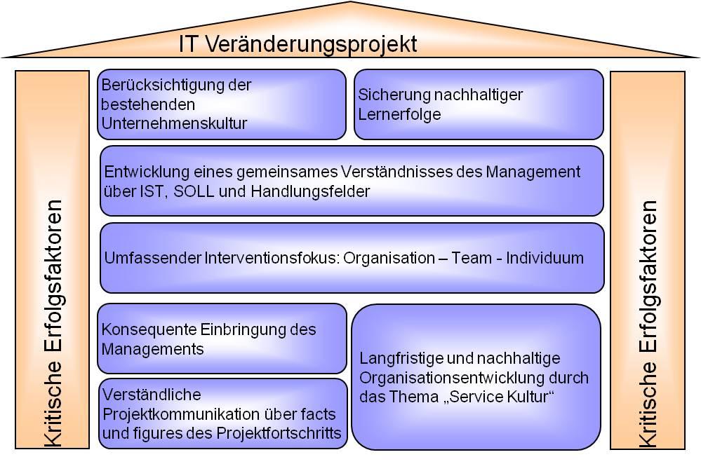quelle unternehmenskultur - Kommunikationskonzept Beispiel