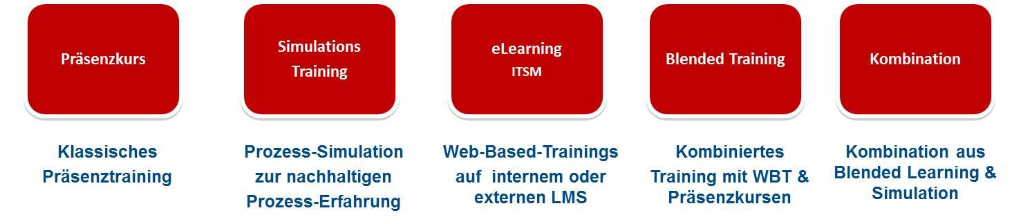 Neue Wege in der ITIL® V3 Ausbildung - jetzt auch als Firmenlizenz ...