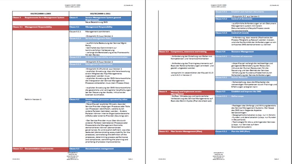 ISO/IEC 20000 Vergleichstabelle 2005 und 2011