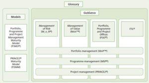 Best Practice Frameworks