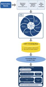 COBIT 5 Enabler