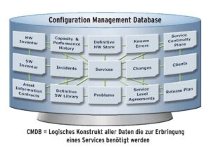 Service Asset & Configuration Management