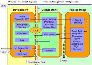 Change Mgmt - Im Zusammenspiel mit Projekt & Release Management