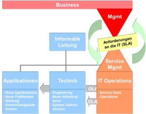 Service Management koordiniert Anforderungen und deren Umsetzung. Und steht dafür gerade.