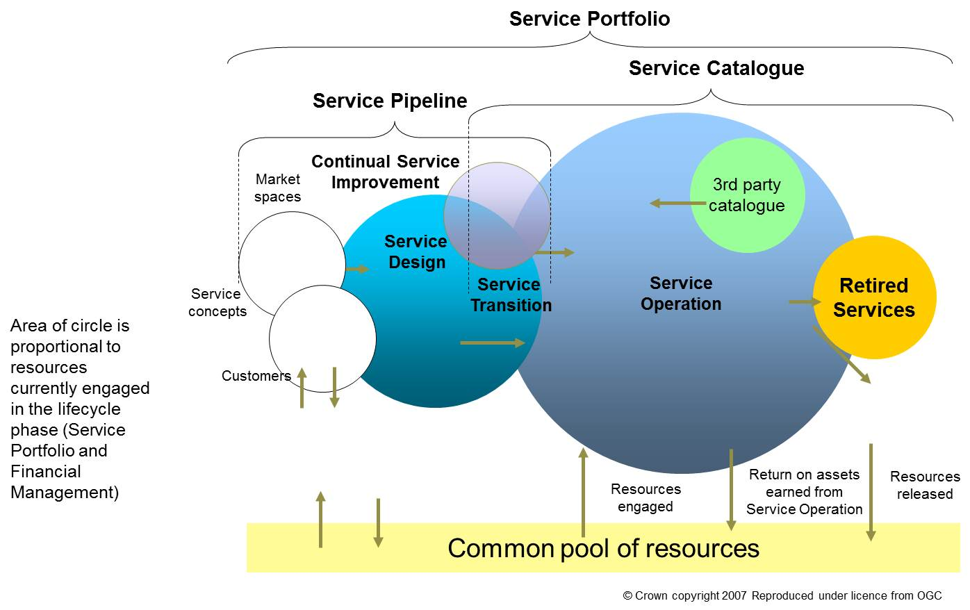 Don T Forget The Service Lifecycle Disruptive Agile Service Management