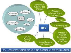 Request for Change - Input für Change Beurteilung