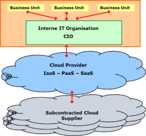 Cloud Services: Wie sieht es mit der Management Kontrolle aus?