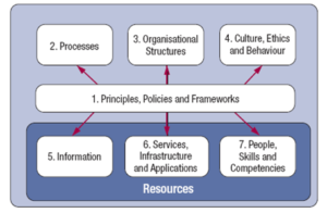 Enablers COBIT 5