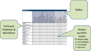 Incident Management RACI Chart COBIT 5