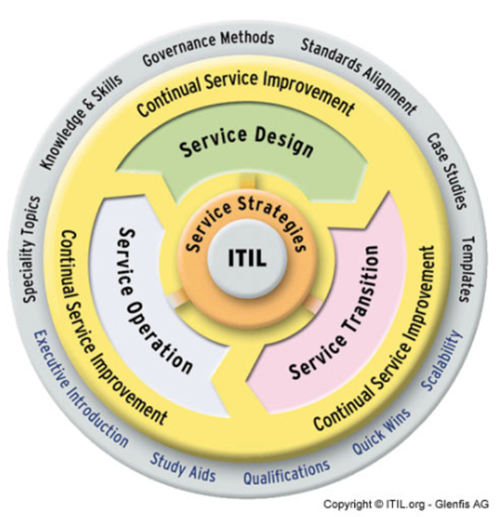 itil v3 templates - don 39 t forget the service lifecycle disruptive agile