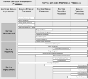 ITSM processes in the context of the Service Lifecycle