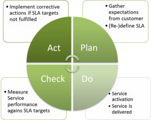 Service Level Management process